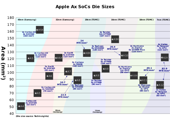 Что на самом деле представил Apple 15 сентября?