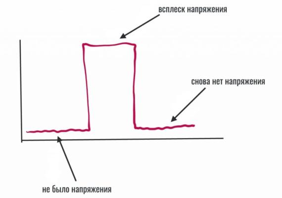 Что такое ШИМ и почему мерцает OLED? РАЗБОР