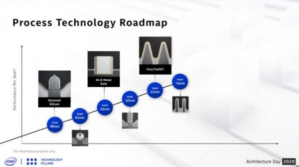 Intel Tiger Lake: Что внутри новых процессоров?