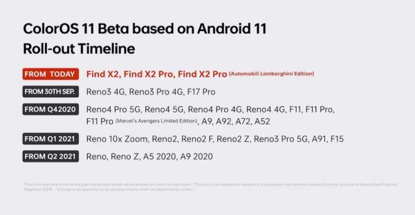 Обновление ColorOS на Android 11. Какие смартфоны OPPO обновятся?