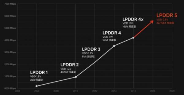 Что такое память типа LPDDR5? — Разбор