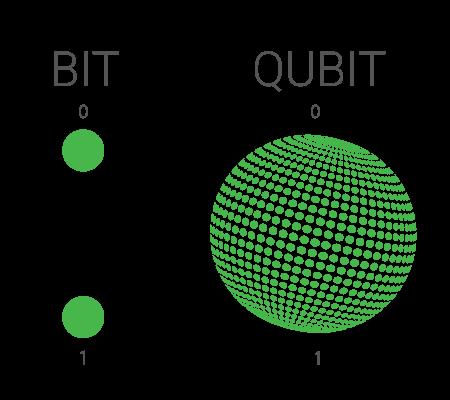 Что такое квантовый компьютер? Разбор