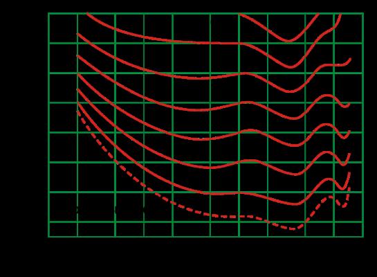 Физика звука? Что такое громкость? Разбор