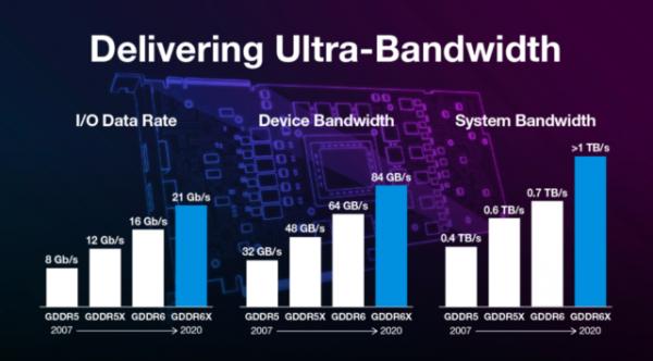 Как работает видеокарта NVIDIA? Разбор