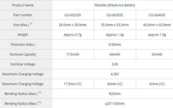 Компания Panasonic представила сгибаемые – гибкие литий-ионные батареи