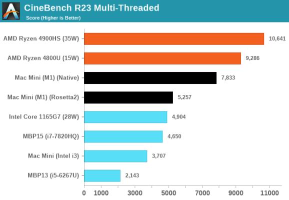 Lenovo Yoga Slim 7: Если бы MacBook вышел с Windows на AMD Ryzen?