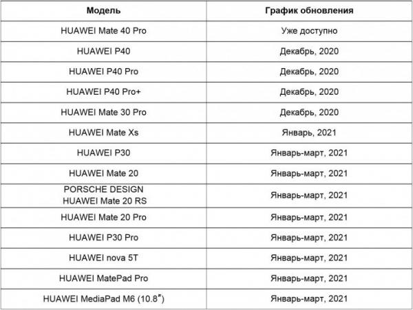 Российский офис Huawei: сроки обновления устройств до EMUI 11
