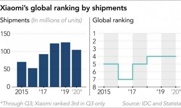 Сможет ли Xiaomi реализовать свои амбиции по захвату рынка?