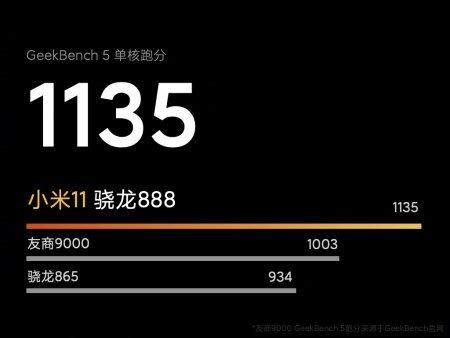 Xiaomi начала рассказывать об технических особенностях Mi 11