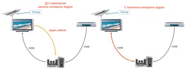 Что такое HDMI 2.1? Разбор