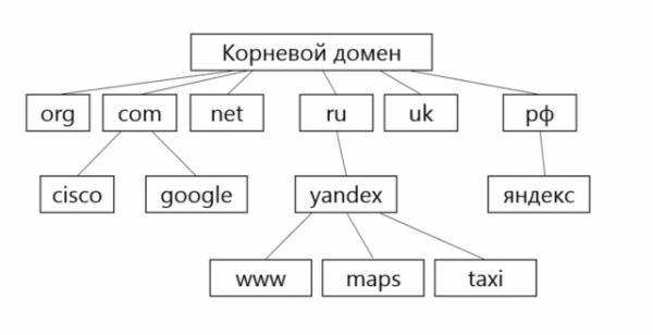 Как работают адреса в интернете? Что такое DNS и IP-адреса? Разбор