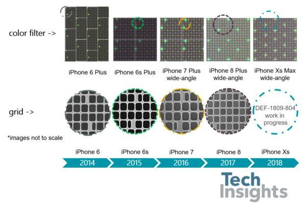 Почему в iPhone до сих пор стоят 12 Мп камеры?