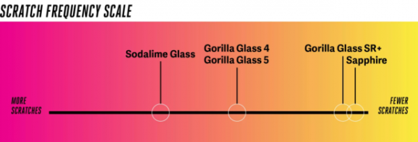 Что прочнее — Corning Gorilla Glass Victus или Ceramic Shield? Разбор.