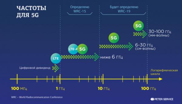 Как работает Wi-Fi, Bluetooth, 5G, NFC и так далее? Разбор