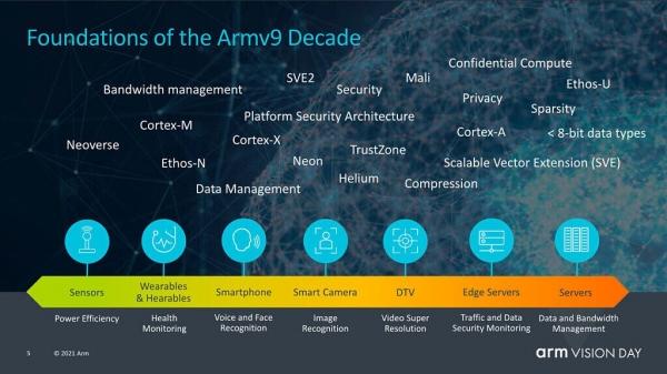 Анонс Armv9: новая мобильная архитектура для миллиардов будущих девайсов