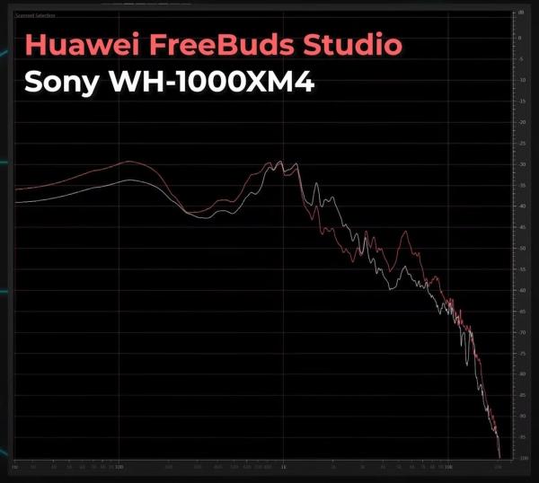 HUAWEI FreeBuds Studio: Обзор наушников с активным шумоподавлением