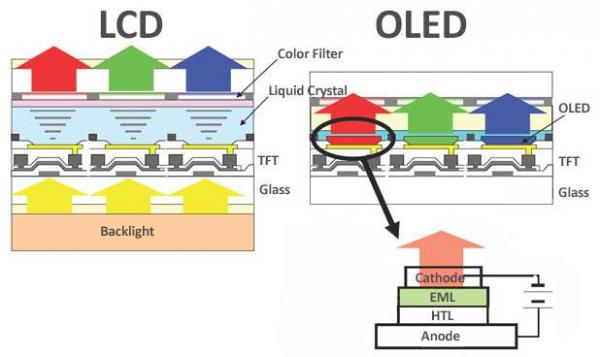 LTPO-дисплеи: Каким будет OLED в iPhone 13? Разбор