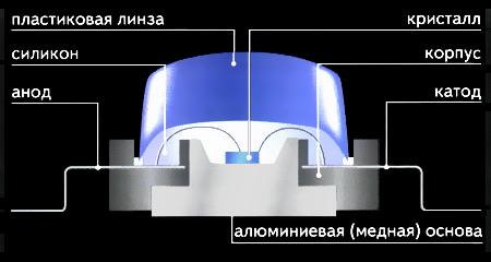 mini-LED — ЖК-дисплей на максималках. Разбор.