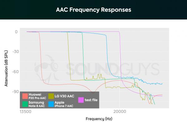 Bluetooth КОДЕКИ: SBC, AAC, aptX, LDAC: Разбор