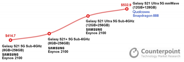 Себестоимость Samsung Galaxy S21 сильно ниже Galaxy S20