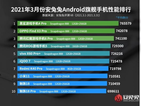 У AnTuTu новый лидер, Meizu 18 и 18 Pro вошли в десятку