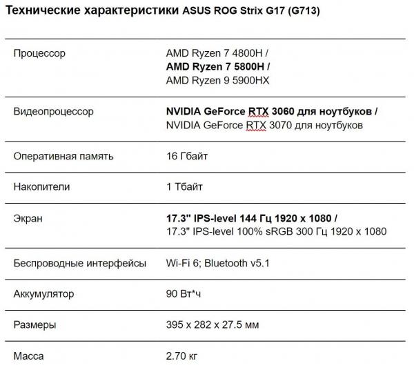 ASUS ROG Strix G17: AMD Ryzen 5000 и NVIDIA GeForce RTX 3060 — Обзор