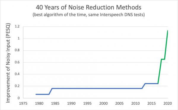 Как работает шумоподавление? Разбор
