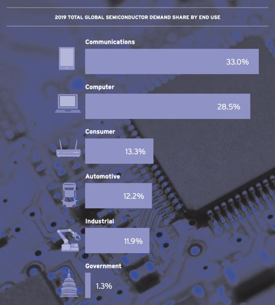 Кризис полупроводников: Почему это происходит? Разбор