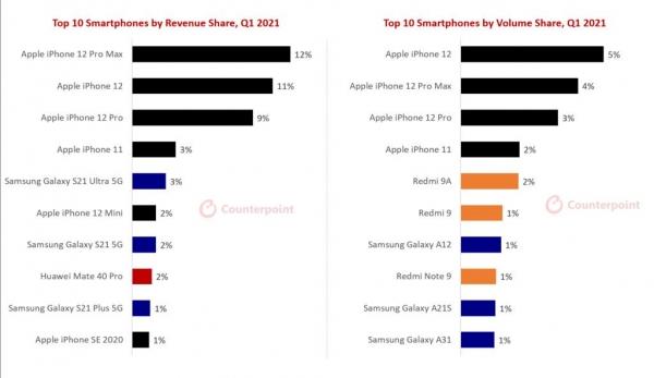Статистика топ-10 популярных смартфонов в 2021 года