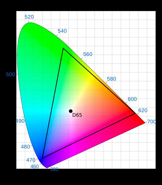 Что такое цветовое пространство? Разбор