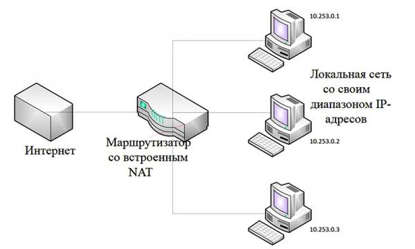Что такое и зачем нужен IPV6? Разбор