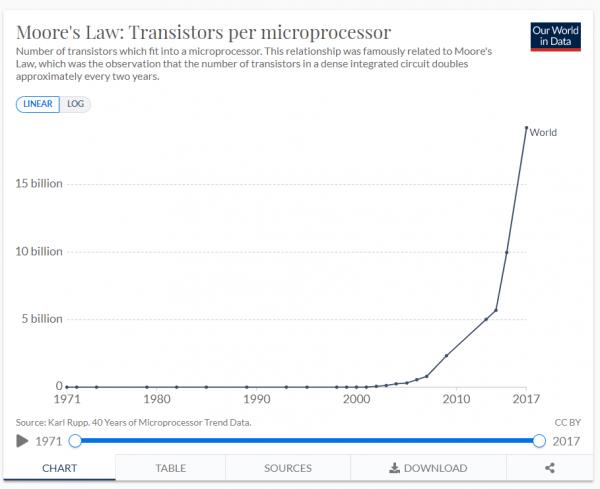 Что такое Закон Мура и как он работает теперь? Разбор