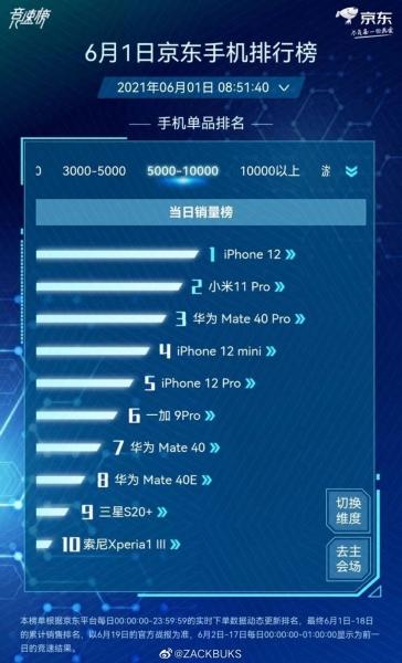 Sony впервые оказалась в топ-10 топовых смартфонов в Китае