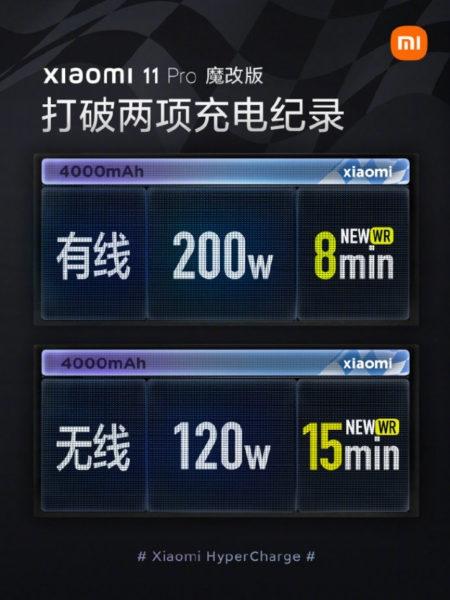Xiaomi успокоила волнения насчет безопасности и долговечности 200-Вт зарядки