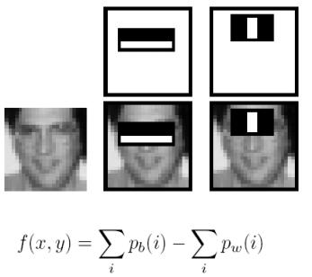 Как работает распознавание лиц? Разбор