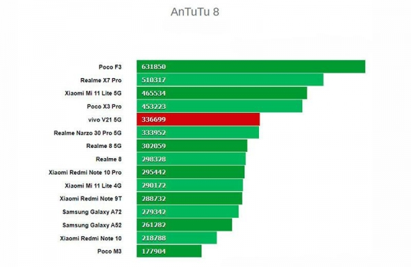 Обзор Vivo V21 5G: средний смартфон для ценителей селфи