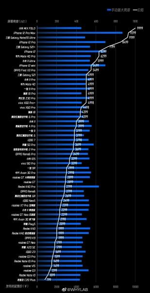 Рейтинг смартфонов: тест на самый яркий экран