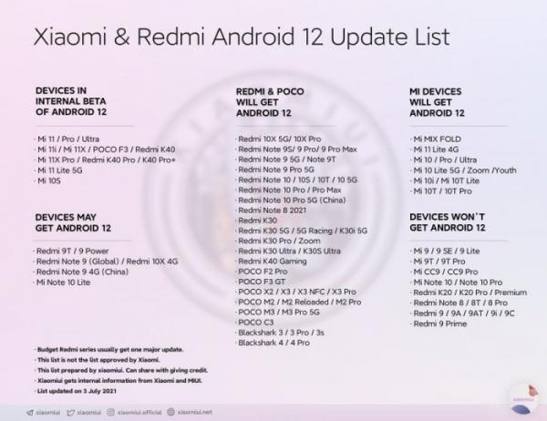 Список смартфонов Xiaomi, которые обновят до новой Android 12