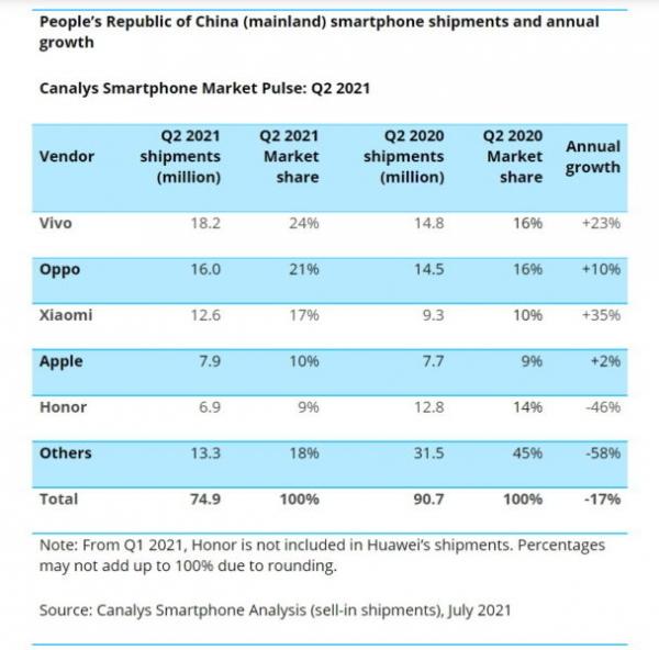 Vivo вырвалась в лидеры в Китае