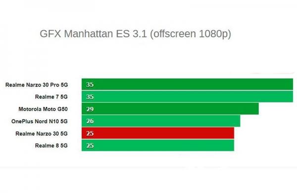 Обзор Realme Narzo 30 5G: это Realme 8 5G, но с маленькими изменениями