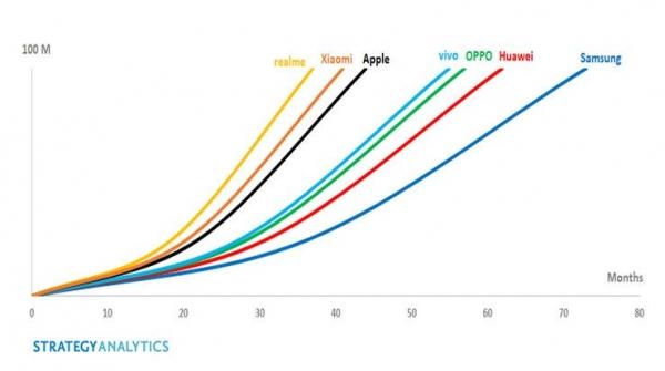 Realme смогла стать самым быстрорастущим брендом