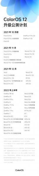 График выхода прошивки ColorOS 12 для OPPO и OnePlus