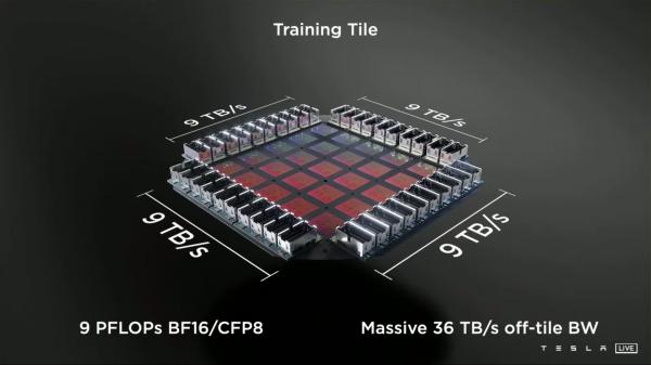 Суперкомпьютер от Tesla и человекоподобный Tesla Bot: Разбор
